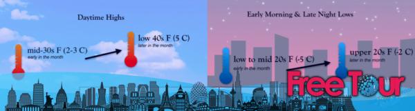 ¿Cómo es el clima en Boston durante febrero?