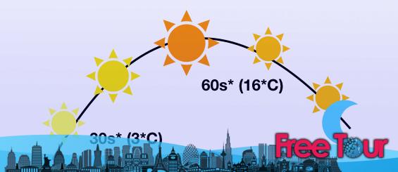 como es el clima en boston en abril - ¿Cómo es el clima en Boston en abril?