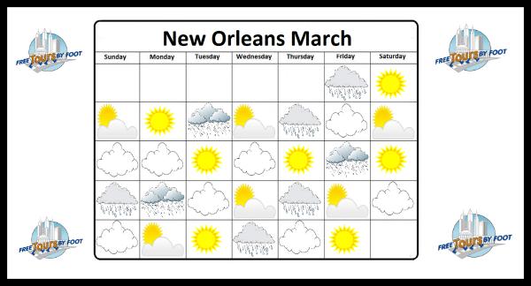 como es el clima en nueva orleans en marzo - ¿Cómo es el clima en Nueva Orleans en marzo?