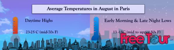 ¿Cómo es el tiempo en París en agosto?