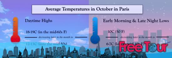 como es el tiempo en paris en octubre - ¿Cómo es el tiempo en París en octubre?