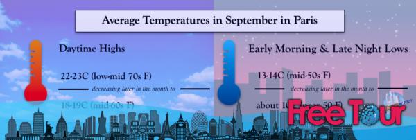 ¿Cómo es el tiempo en París en septiembre?