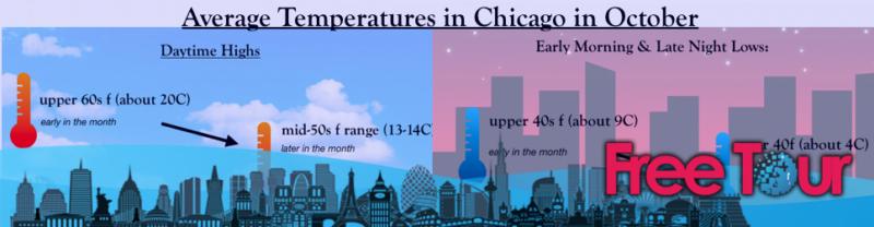 como esta el clima en chicago en octubre - ¿Cómo está el clima en Chicago en octubre?