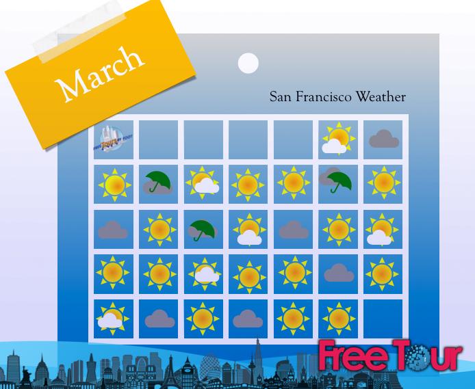 como esta el clima en san francisco en marzo 2 - ¿Cómo está el clima en San Francisco en marzo?