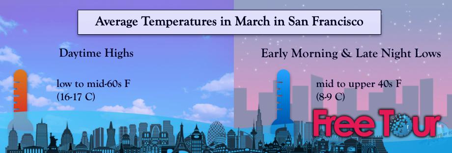 ¿Cómo está el clima en San Francisco en marzo?