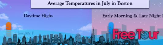 ¿Cuál es el clima de Boston en julio?