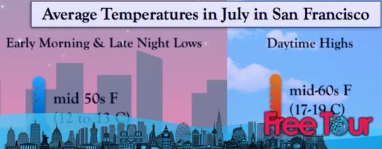 ¿Cuál es el clima en San Francisco en julio?