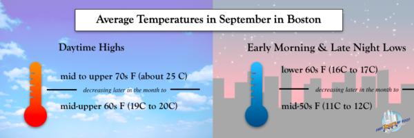 cual es el tiempo en boston en septiembre - ¿Cuál es el tiempo en Boston en septiembre?