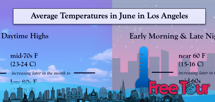 ¿Cuál es el tiempo en junio en Los Ángeles?