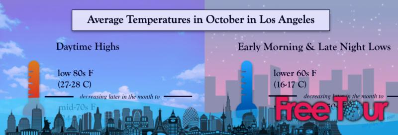 cual es el tiempo en octubre en los angeles - ¿Cuál es el tiempo en octubre en Los Ángeles?