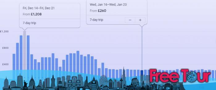 cuando es el momento mas barato para viajar a nueva york 4 - Explicación de los mejores horarios para ir a la ciudad de Nueva York