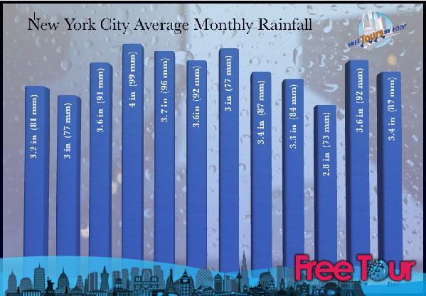 explicacion de los mejores horarios para ir a la ciudad de nueva york 4 - Explicación de los mejores horarios para ir a la ciudad de Nueva York