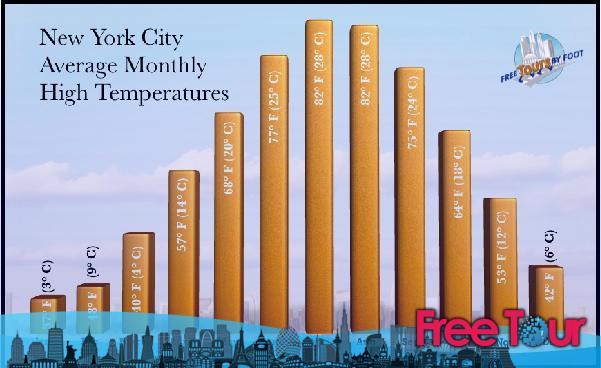 explicacion de los mejores horarios para ir a la ciudad de nueva york 5 - Explicación de los mejores horarios para ir a la ciudad de Nueva York