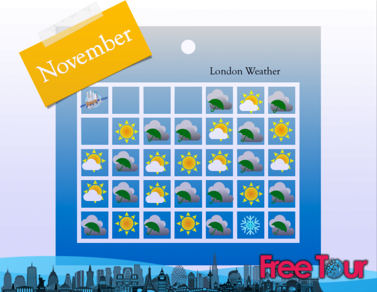 que tiempo hace en londres en noviembre 2 - ¿qué tiempo hace en Londres en noviembre?