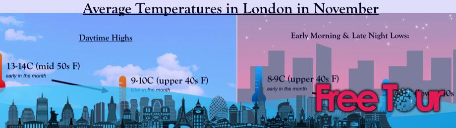 ¿qué tiempo hace en Londres en noviembre?
