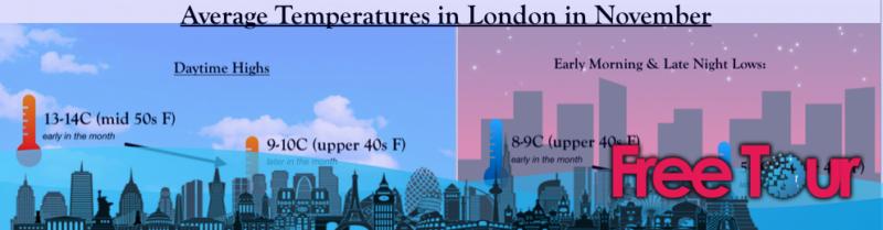 que tiempo hace en londres en noviembre - ¿qué tiempo hace en Londres en noviembre?